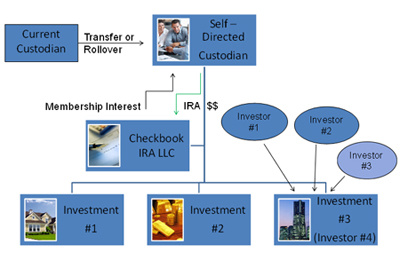 Self Directed IRA LLCs For Offshore Investors
