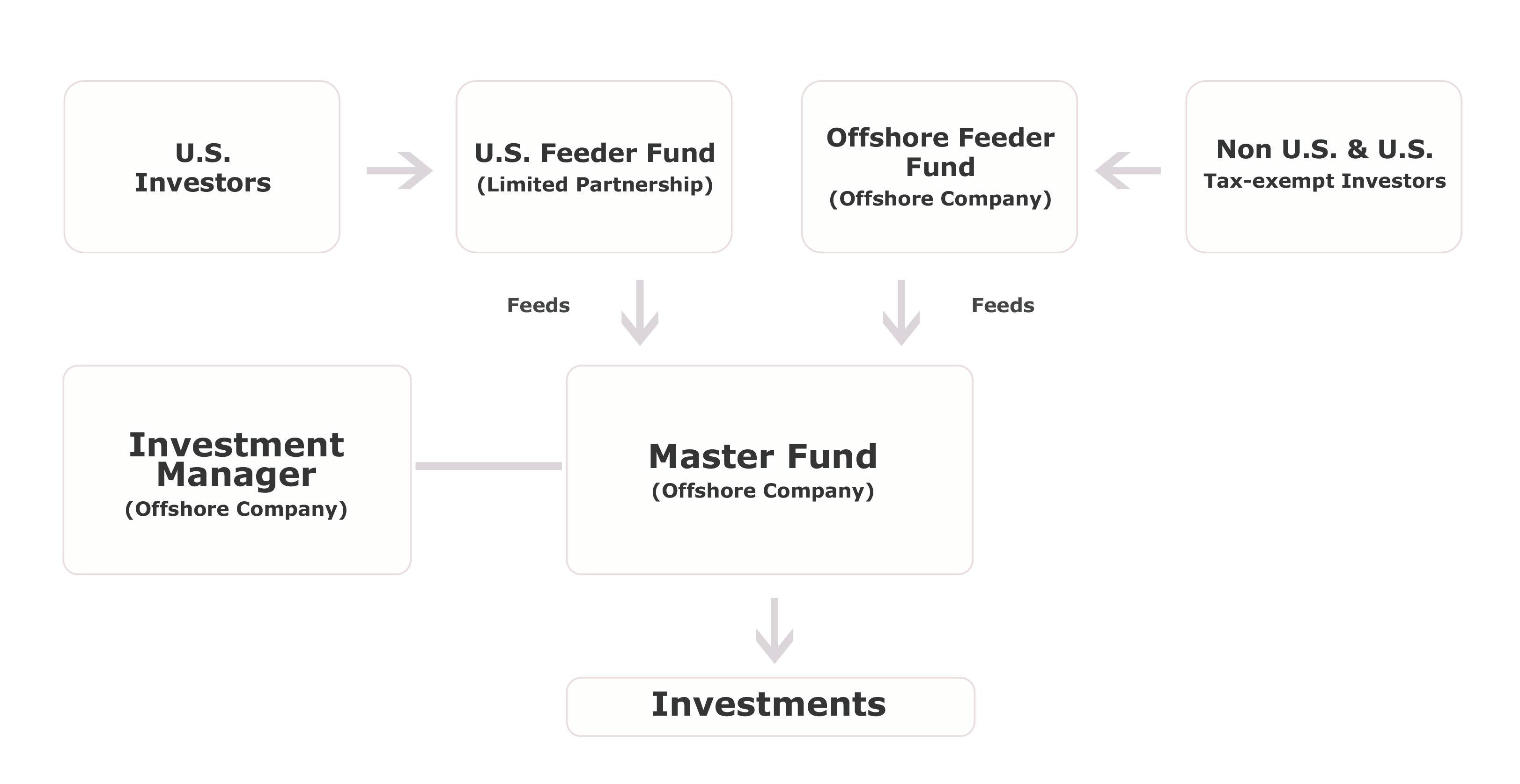Can ira invest in offshore hedge fund investmentgesellschaft schweizerhof