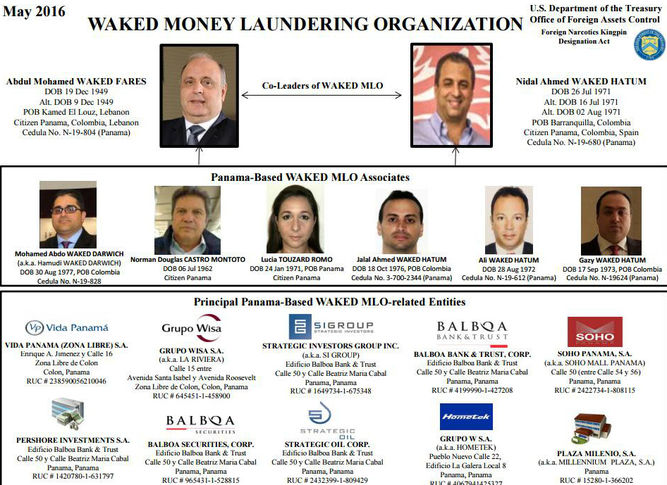 Money_Laundering_List_Waked